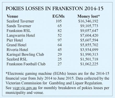 pokies losses1